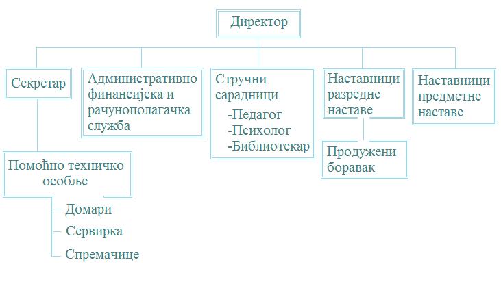 Запослених структура
